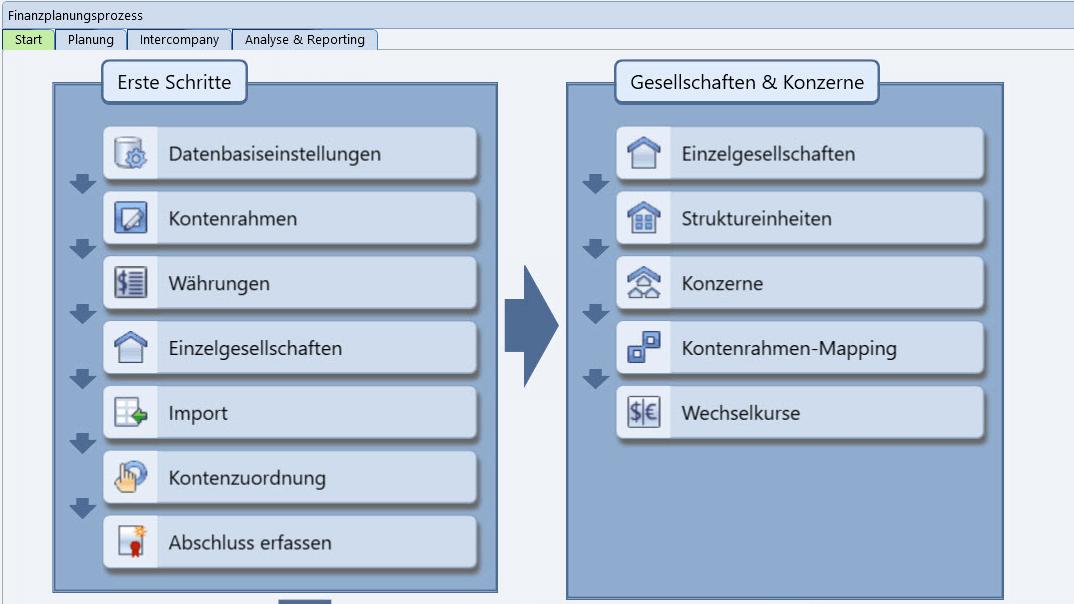 Integrierte Finanzplanung Workflow